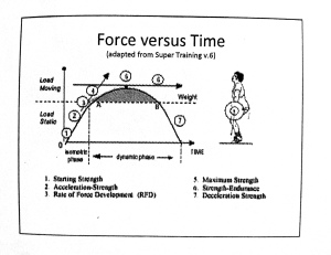 Force versus Time