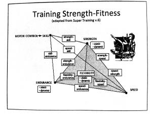 Training Strength-Fitness